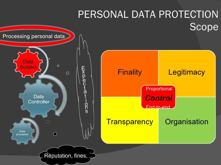 PERSONAL DATA PROTECTION Scope Processing personal data Finality Legitimacy Transparency Organisation Proportional End-to-...