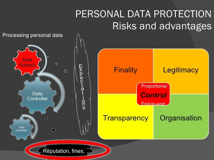 PERSONAL DATA PROTECTION Risks and advantages Processing personal data Finality Legitimacy Transparency Organisation Propo...