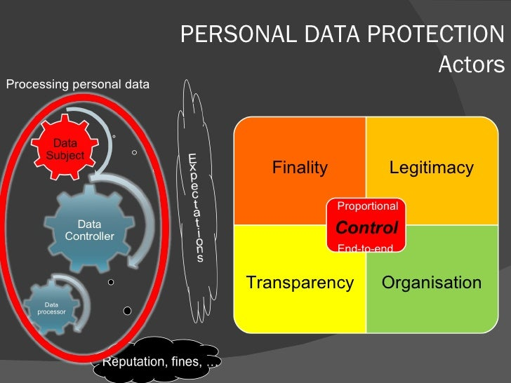 PERSONAL DATA PROTECTION Actors Processing personal data Finality Legitimacy Transparency Organisation Proportional End-to...
