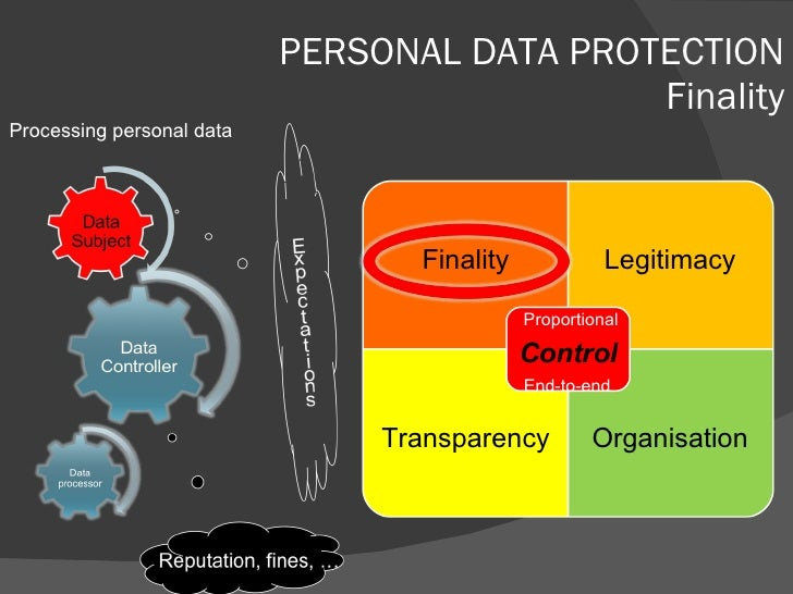 PERSONAL DATA PROTECTION Finality Processing personal data Finality Legitimacy Transparency Organisation Proportional End-...