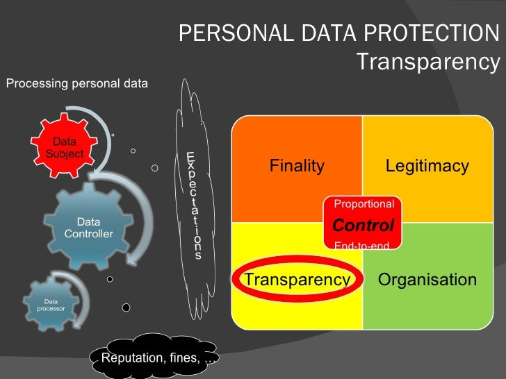 PERSONAL DATA PROTECTION Transparency Processing personal data Finality Legitimacy Transparency Organisation Proportional ...