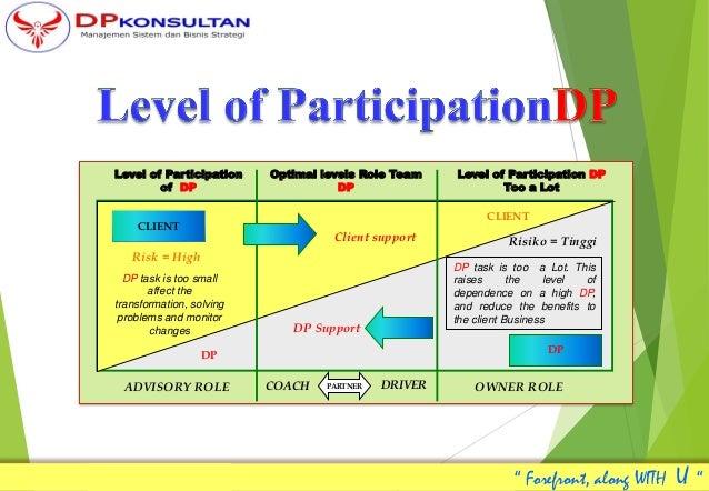 Level of Participation of DP Optimal levels Role Team DP Level of Participation DP Too a Lot ADVISORY ROLE COACH DRIVERPAR...