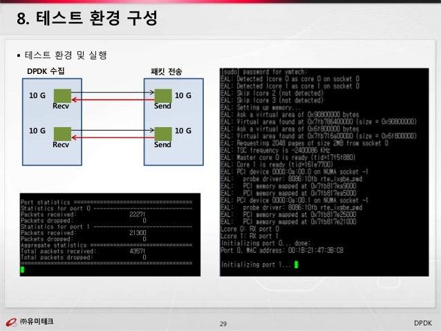 ㈜유미테크29㈜유미테크 DPDK  테스트 환경 및 실행 8. 테스트 환경 구성 DPDK 수집 패킷 전송 10 G 10 G 10 G 10 G Recv Send Recv Send