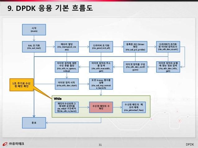 ㈜유미테크31㈜유미테크 DPDK 9. DPDK 응용 기본 흐름도 시작 (main) EAL 초기화 (rte_eal_inet) 종료 메모리 할당 (rte_mempool_cre ate) 드라이버 초기화 (rte_pmd_ini...