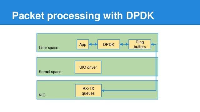 Understanding DPDK