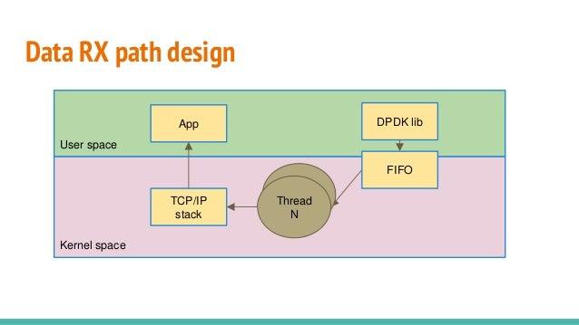 Kernel space Data RX path design TCP/IP stack User space App DPDK lib FIFO Thread Thread N