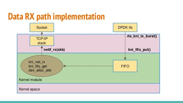 Data RX path implementation Kernel space netif_rx(skb) TCP/IP stack kni_fifo_put() Kernel module FIFO DPDK libSocket kni_n...