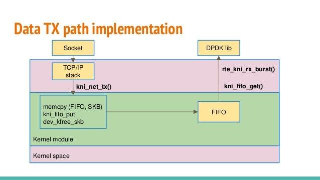 Data TX path implementation Kernel space kni_net_tx() TCP/IP stack kni_fifo_get() Kernel module memcpy (FIFO, SKB) kni_fif...