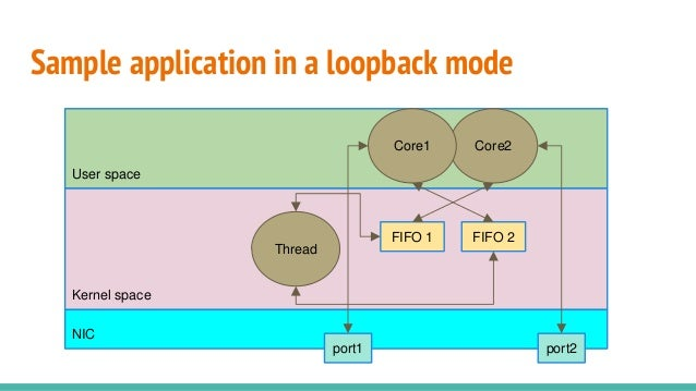 Kernel space Sample application in a loopback mode User space FIFO 2 NIC port1 port2 Core2Core1 FIFO 1 Thread