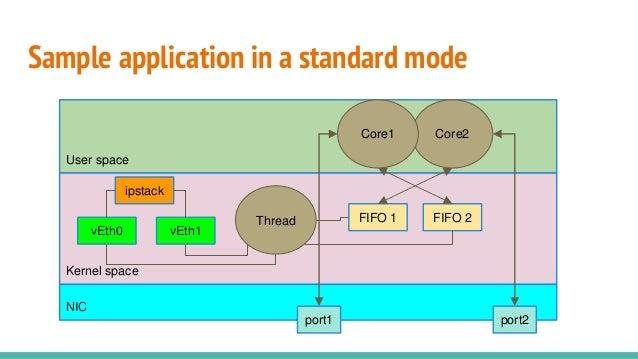 Sample application in a standard mode Kernel space User space FIFO 2 NIC port1 port2 Core2Core1 FIFO 1 vEth1vEth0 Thread i...