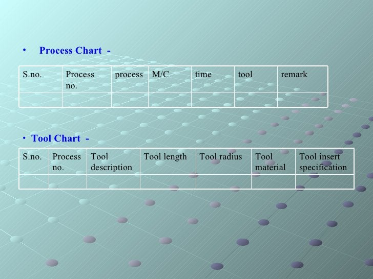 <ul><li>Tool Chart  - </li></ul><ul><li>Process Chart  -   </li></ul>Tool insert specification Tool material Tool radius T...