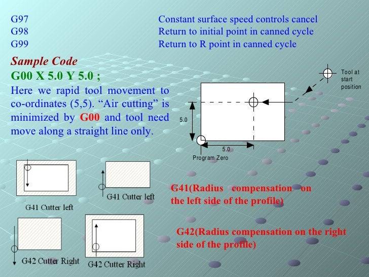 G97 Constant surface speed controls cancel G98 Return to initial point in canned cycle G99 Return to R point in canned cyc...