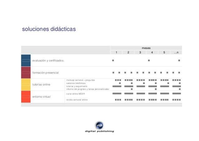 soluciones didácticas meses 1 2 3 4 5 …n evaluación y certificados formación presencial mensaje semanal + preguntas sesion...