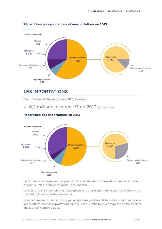 Le March 233 De La Bijouterie En France En 2014