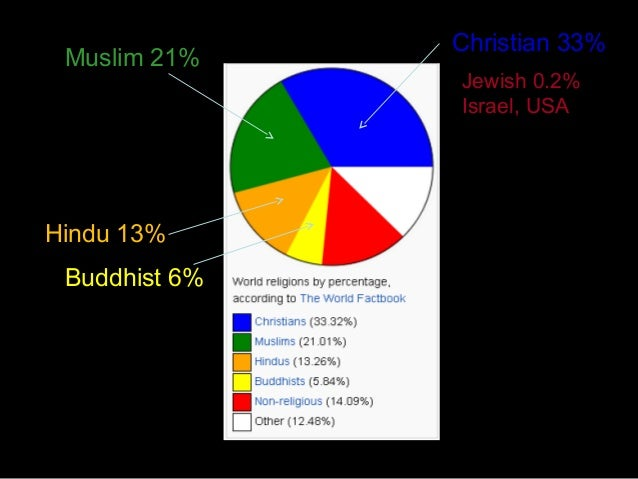 DP World Religions - What percentage of the world is christian
