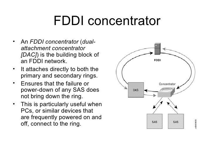Dqdb & Fddi