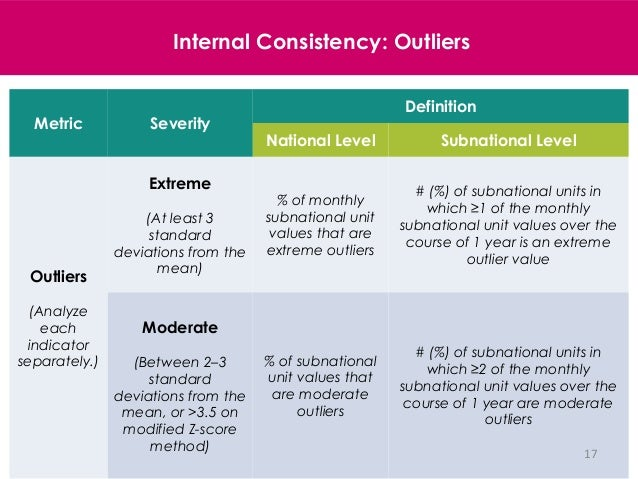 17 Internal Consistency: Outliers Metric Severity Definition National Level Subnational Level Outliers (Analyze each indic...