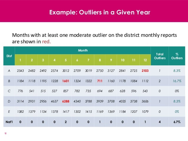18 Example: Outliers in a Given Year Dist Month Total Outliers % Outliers 1 2 3 4 5 6 7 8 9 10 11 12 A 2543 2482 2492 2574...