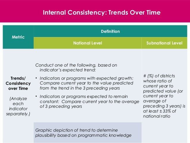 19 Metric Definition National Level Subnational Level Trends/ Consistency over Time (Analyze each indicator separately.) C...