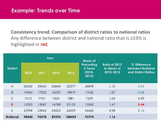 20 Example: Trends over Time District Year Mean of Preceding 3 Years (2010- 2012) Ratio of 2013 to Mean of 2010-2012 % Dif...