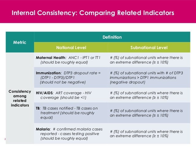21 Internal Consistency: Comparing Related Indicators Metric Definition National Level Subnational Level Consistency among...