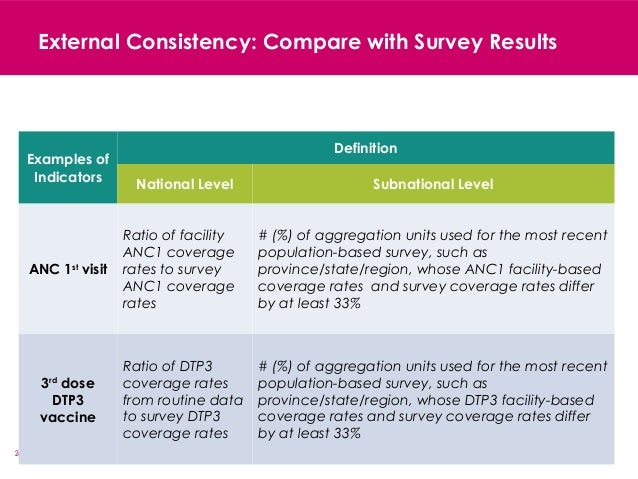 24 External Consistency: Compare with Survey Results Examples of Indicators Definition National Level Subnational Level AN...
