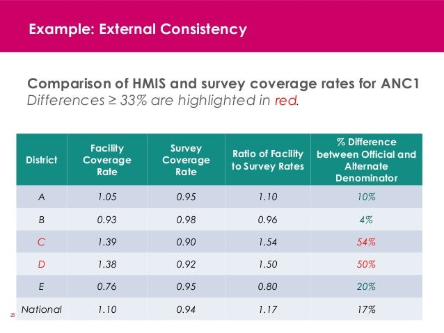 25 Example: External Consistency District Facility Coverage Rate Survey Coverage Rate Ratio of Facility to Survey Rates % ...