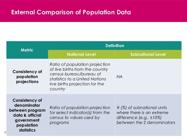 27 External Comparison of Population Data Metric Definition National Level Subnational Level Consistency of population pro...