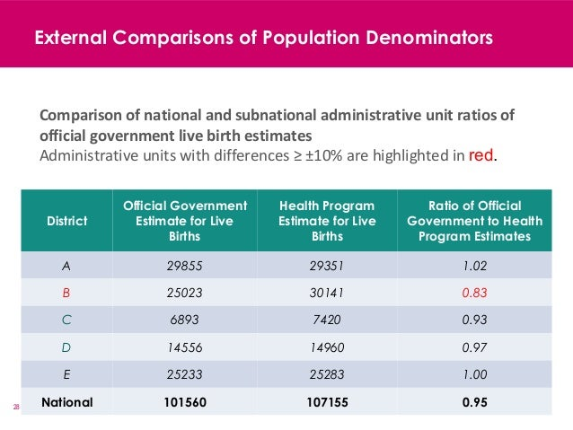 28 External Comparisons of Population Denominators District Official Government Estimate for Live Births Health Program Es...