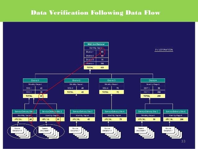 33 Data Verification Following Data Flow 33