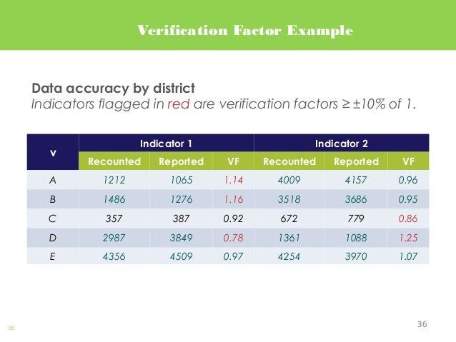36 Verification Factor Example v Indicator 1 Indicator 2 Recounted Reported VF Recounted Reported VF A 1212 1065 1.14 4009...