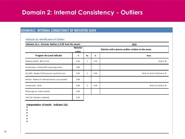 55 Domain 2: Internal Consistency - Outliers National score % No. % Name 0.2% 1 2.1% 0.0% 0.5% 3 6.4% 0.0% 0.4% 2 4.3% 0.0...