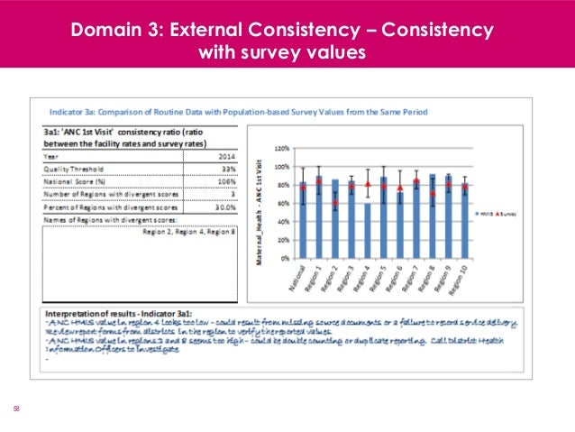 58 Domain 3: External Consistency – Consistency with survey values