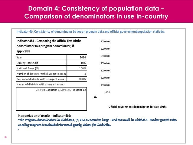 59 Domain 4: Consistency of population data – Comparison of denominators in use in-country Names of districts with diverge...