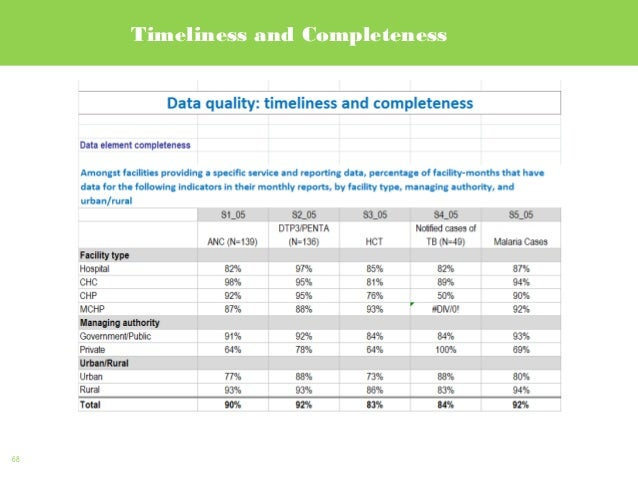 68 Timeliness and Completeness