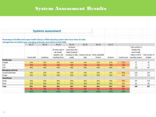 72 System Assessment Results