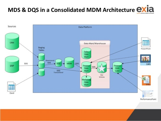 MDS & DQS in a Consolidated MDM Architecture