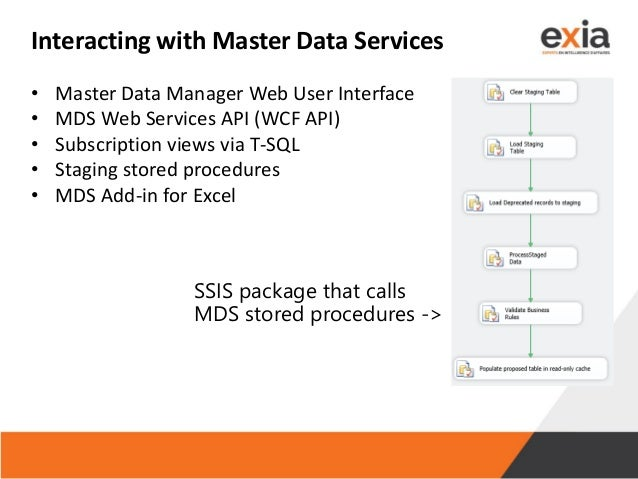 Interacting with Master Data Services • Master Data Manager Web User Interface • MDS Web Services API (WCF API) • Subscrip...