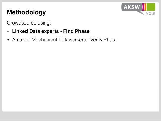 Methodology Crowdsource using: • Linked Data experts - Find Phase • Amazon Mechanical Turk workers - Verify Phase