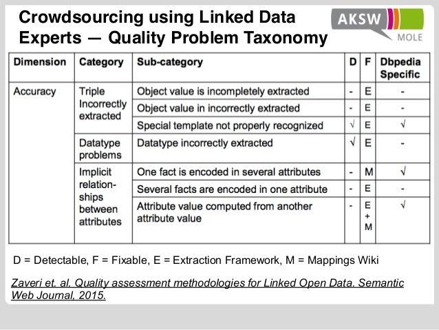 Zaveri et. al. Quality assessment methodologies for Linked Open Data. Semantic Web Journal, 2015. D = Detectable, F = Fixa...