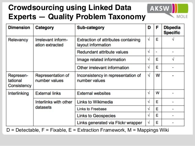 D = Detectable, F = Fixable, E = Extraction Framework, M = Mappings Wiki Crowdsourcing using Linked Data Experts — Quality...