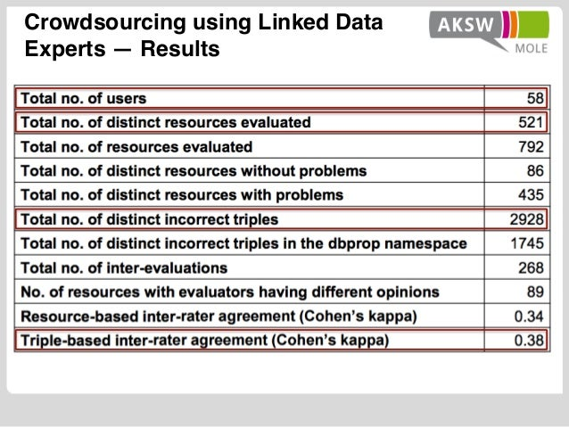 Crowdsourcing using Linked Data Experts — Results