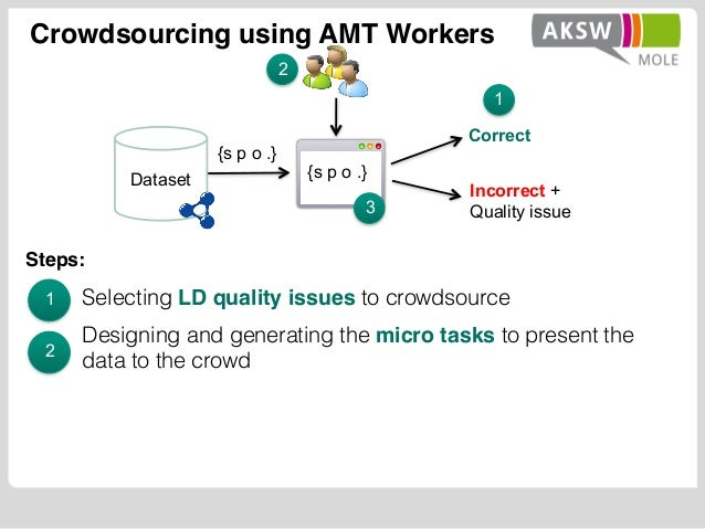 Crowdsourcing using AMT Workers Selecting LD quality issues to crowdsource Designing and generating the micro tasks to pre...