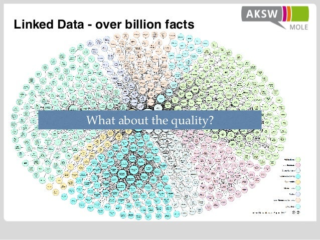 Linked Data - over billion facts What about the quality?