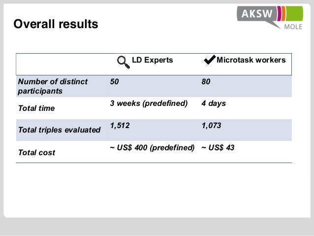 Overall results LD Experts Microtask workers Number of distinct participants 50 80 Total time 3 weeks (predefined) 4 days ...