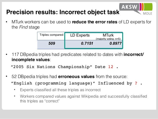 Precision results: Incorrect object task • MTurk workers can be used to reduce the error rates of LD experts for the Find ...