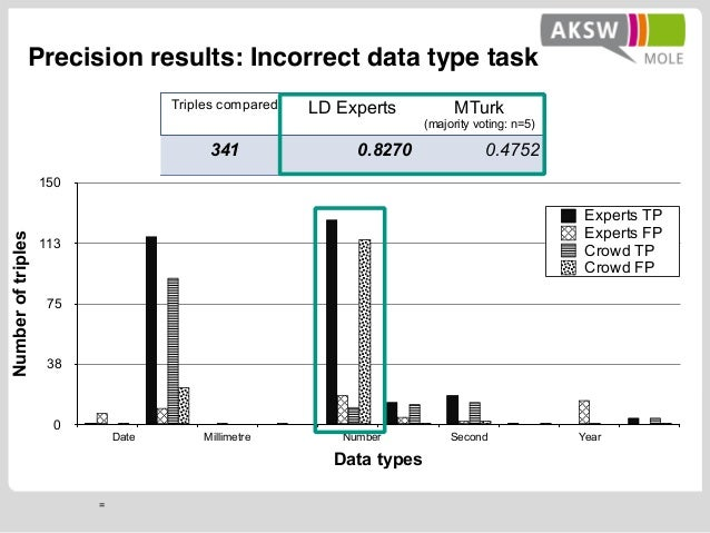 = Precision results: Incorrect data type task Numberoftriples 0 38 75 113 150 Data types Date Millimetre Number Second Yea...