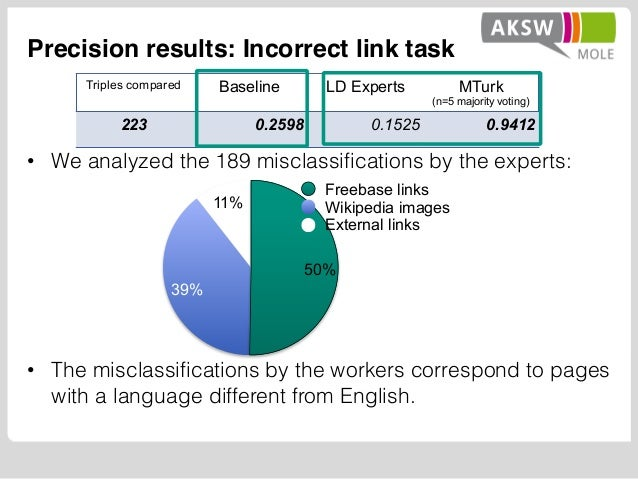 Precision results: Incorrect link task • We analyzed the 189 misclassifications by the experts: • The misclassifications b...