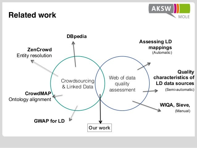 Related work Crowdsourcing & Linked Data Web of data quality assessment Our work ZenCrowd Entity resolution CrowdMAP Ontol...
