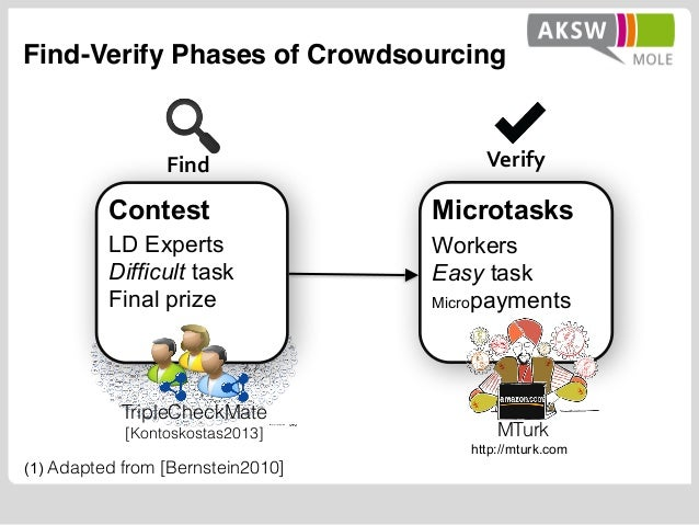 Find-Verify Phases of Crowdsourcing Contest LD Experts Difficult task Final prize Find Verify Microtasks Workers Easy task...
